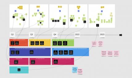draft-roadmap